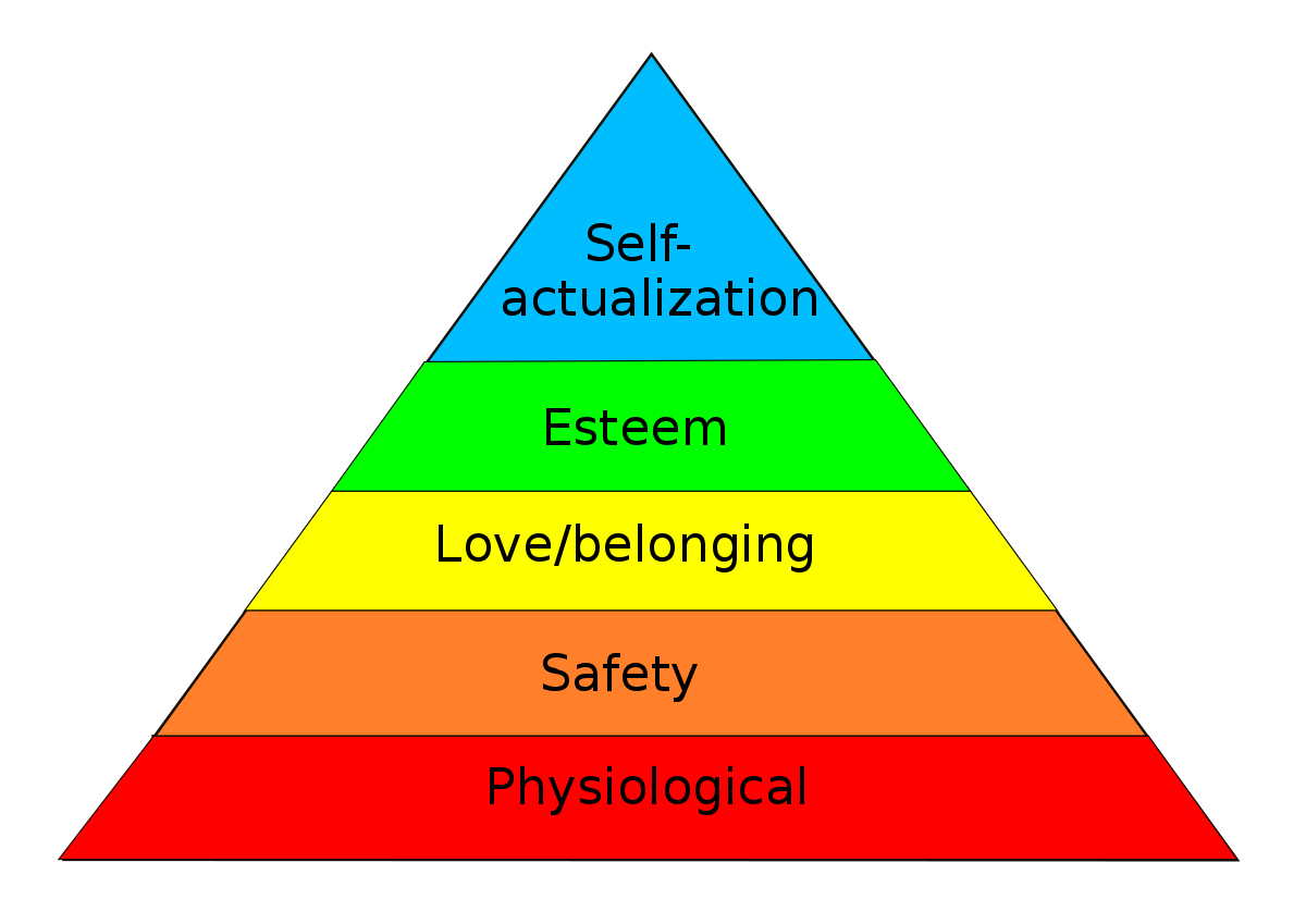 Maslow's Hierarchy of Needs | What is Maslow's Theory?